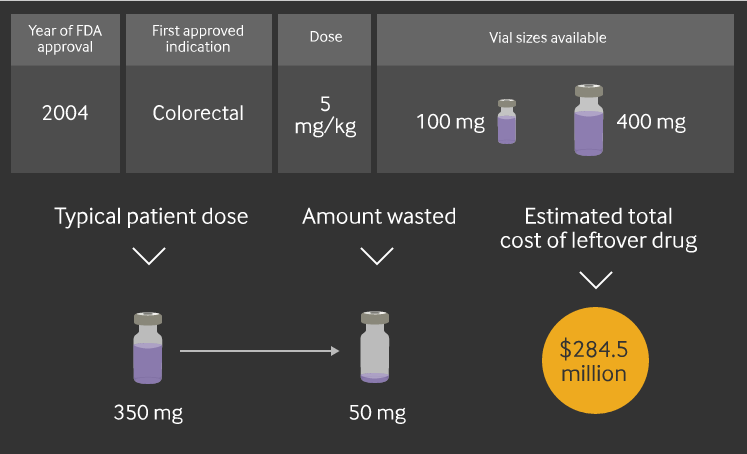 A chart depicting the drug packaging waste for Avastin.