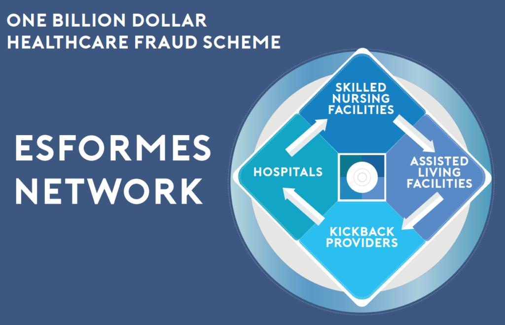 Florida health care Esformes