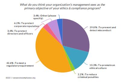 Ethics and compliance officers aren't on the same page as management.
