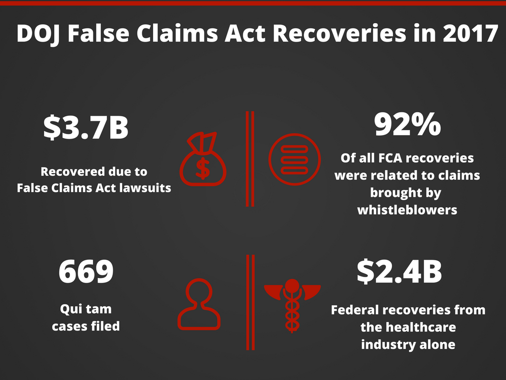 False Claims Act whistleblower stats 2017