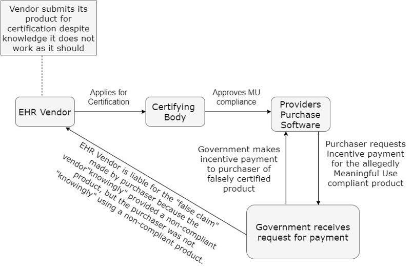 EHR False Claims Act case flowchart
